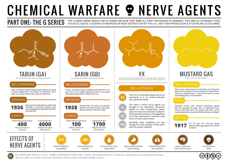 ChemWarInfographic.jpg