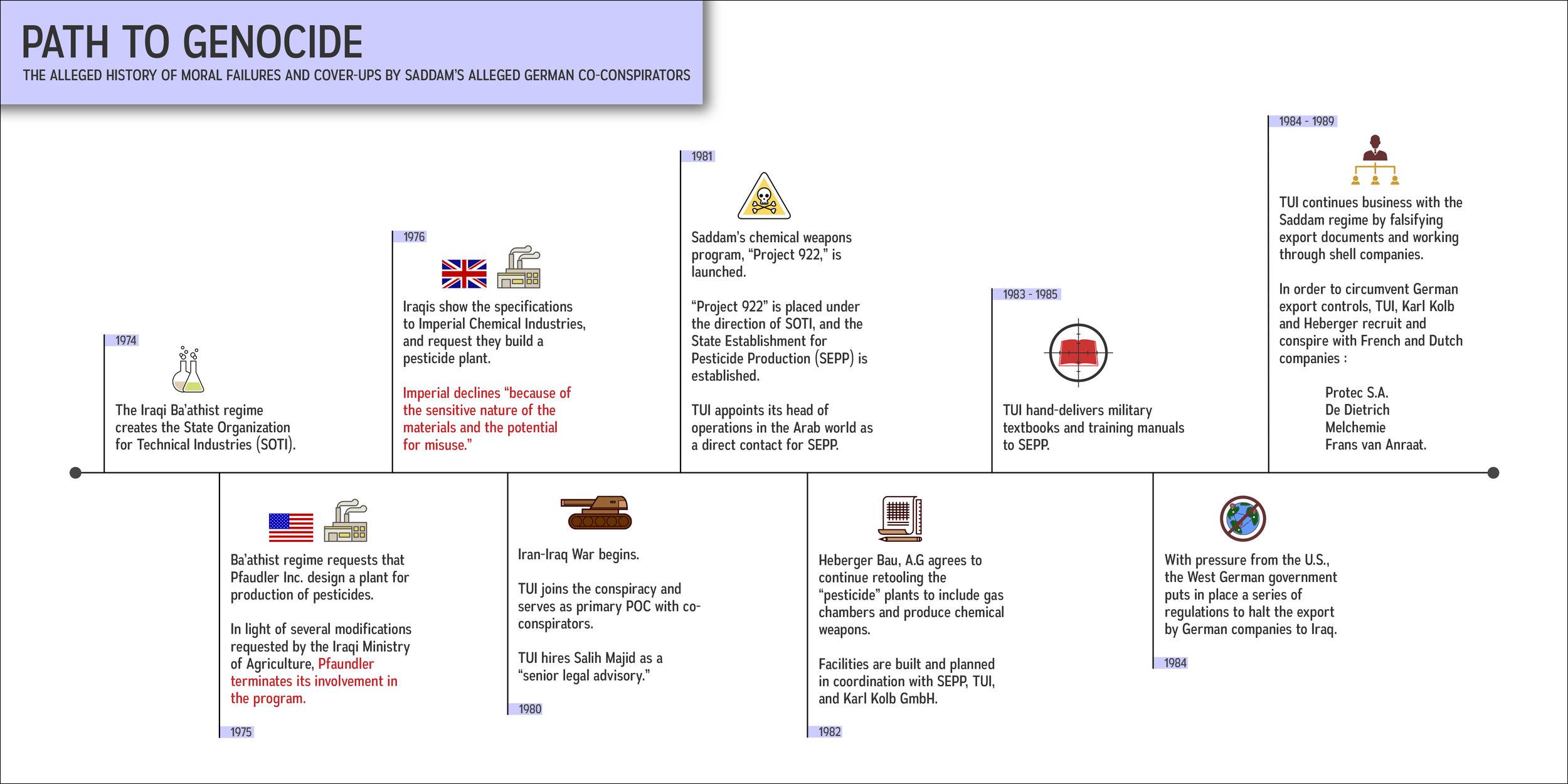 AllegedPathToGenocide_Infograph.jpg