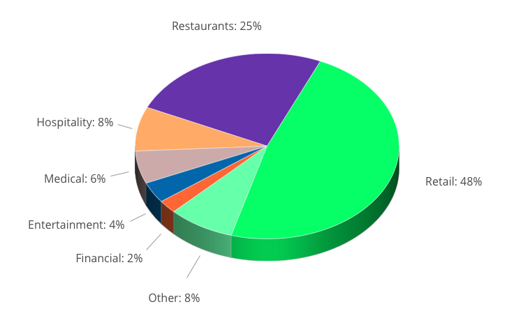 Percentage of ADA Lawsuits - In Federal court. By industry, through December 2017