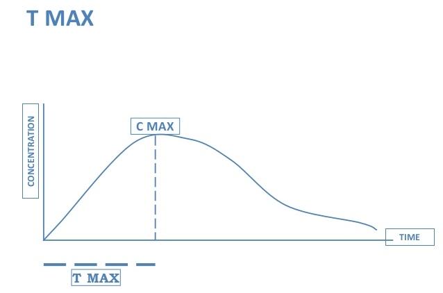 pharmacology cmax