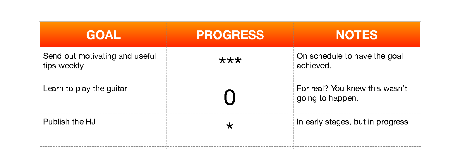 0 = haven't done it; 5 Stars = completed; Between 1 and 5 stars, levels of progress.