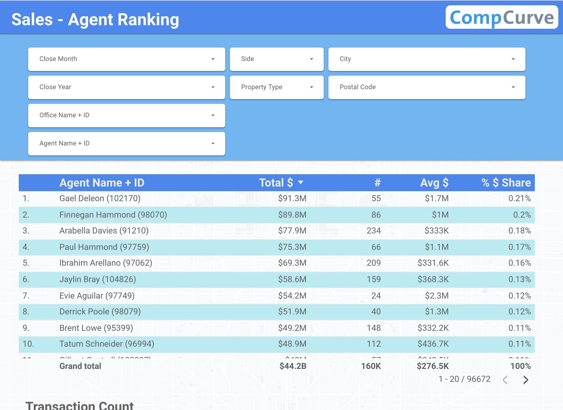 Agent Rankings