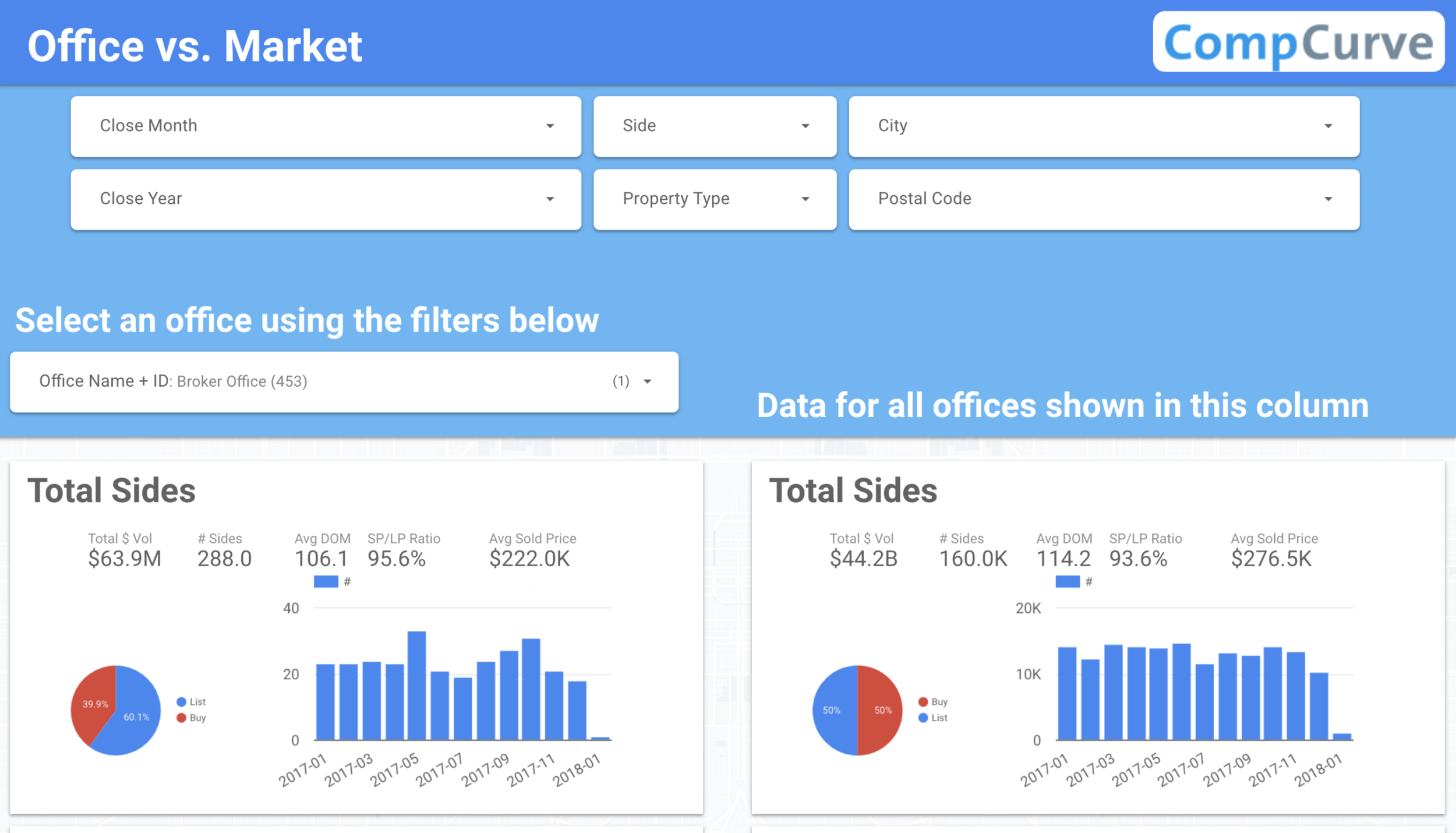 Office vs. Market Trends