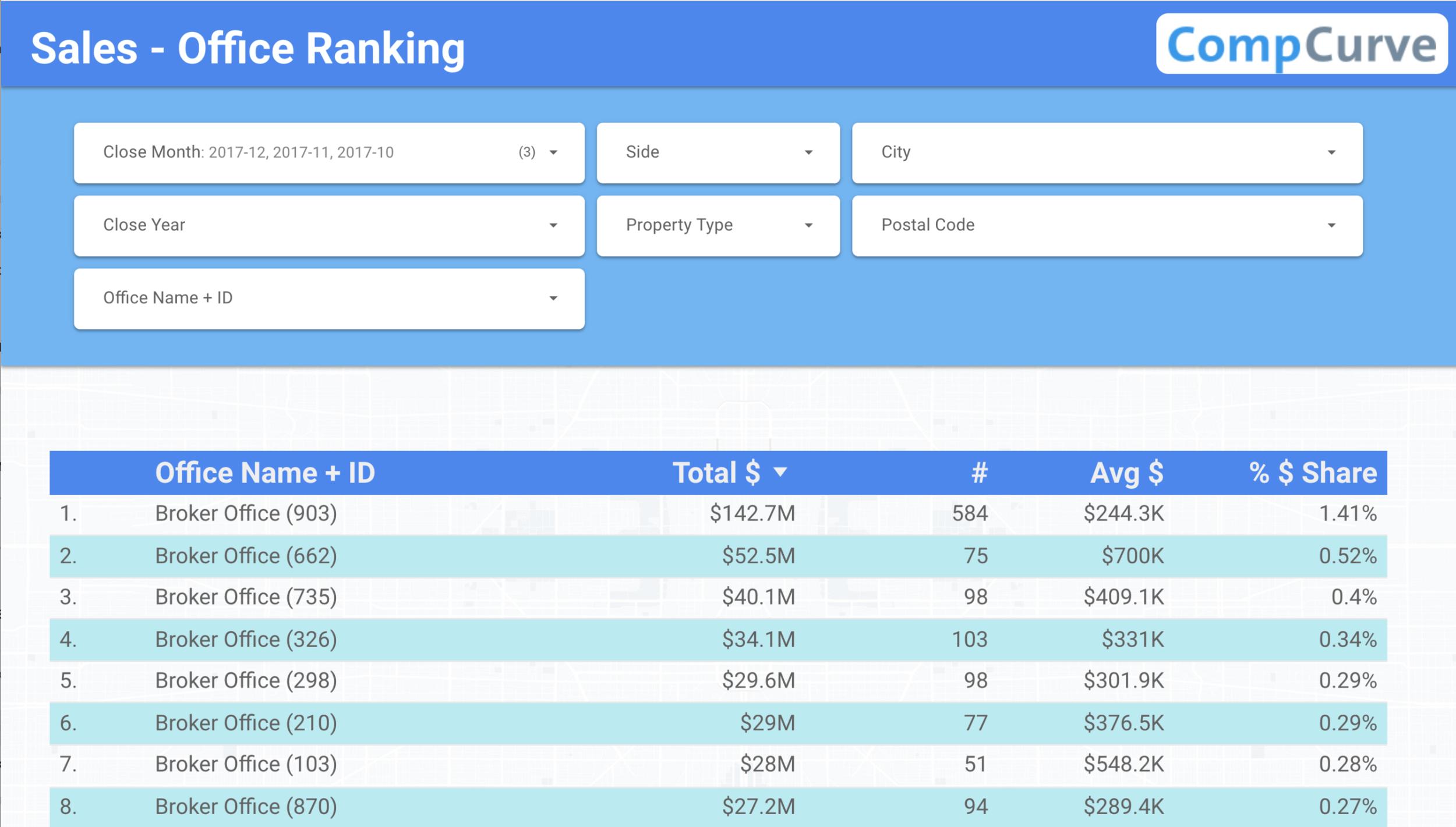 Office Rankings