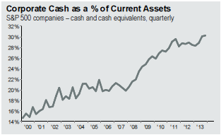 corp_cash_%_of_current_assets.png