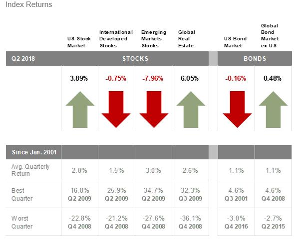 2018-07-06_1_Market_Index_returns.png