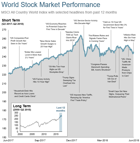 2018-07-07_11_market_news_year.png