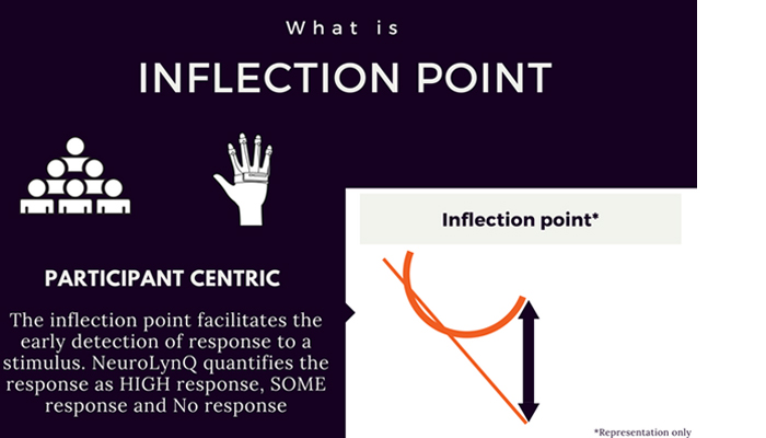 Three Levels of Response: None, Some, or High - Skin Conductance Heart Rate and Inflection Point
