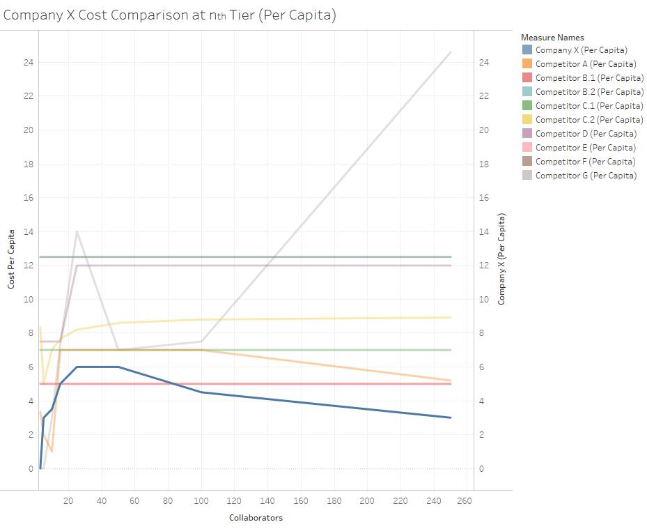 Competitor Pricing Analysis (Per Capita).png