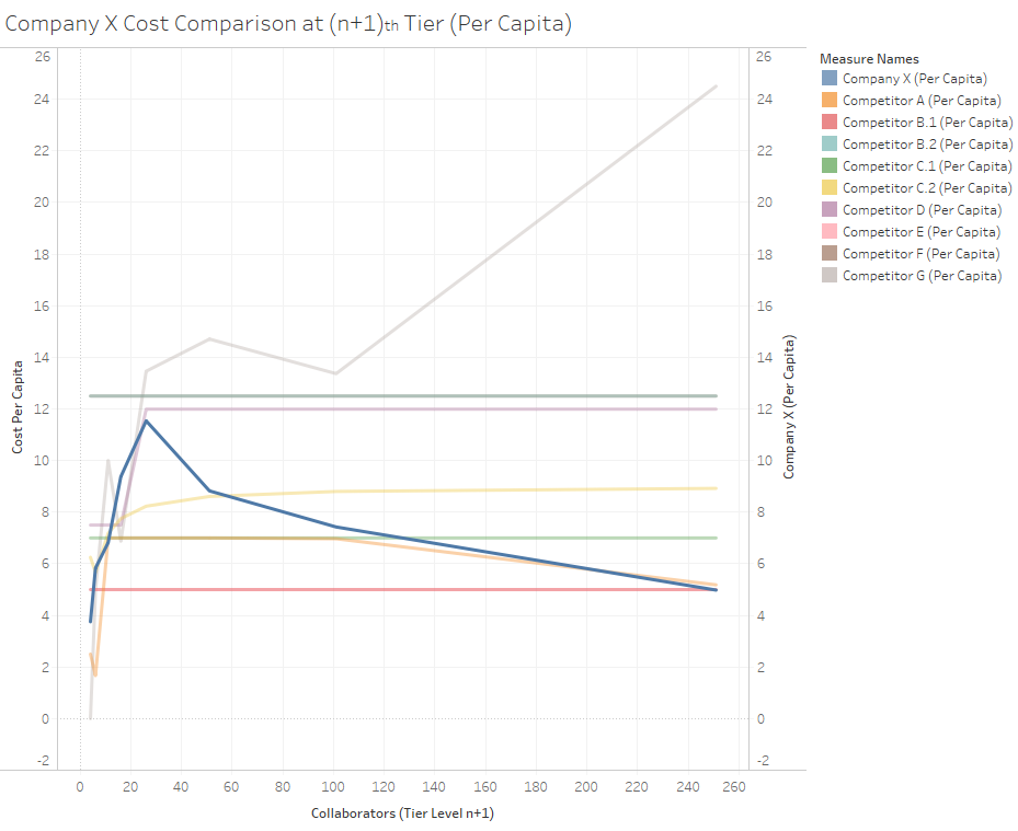 Competitor Pricing Analysis (Per Capita) (1).png