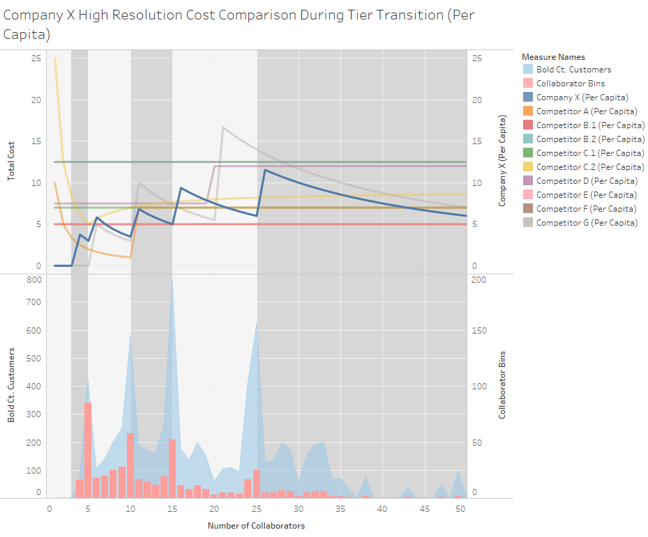 Competitor Pricing Analysis (Per Capita) 2.png