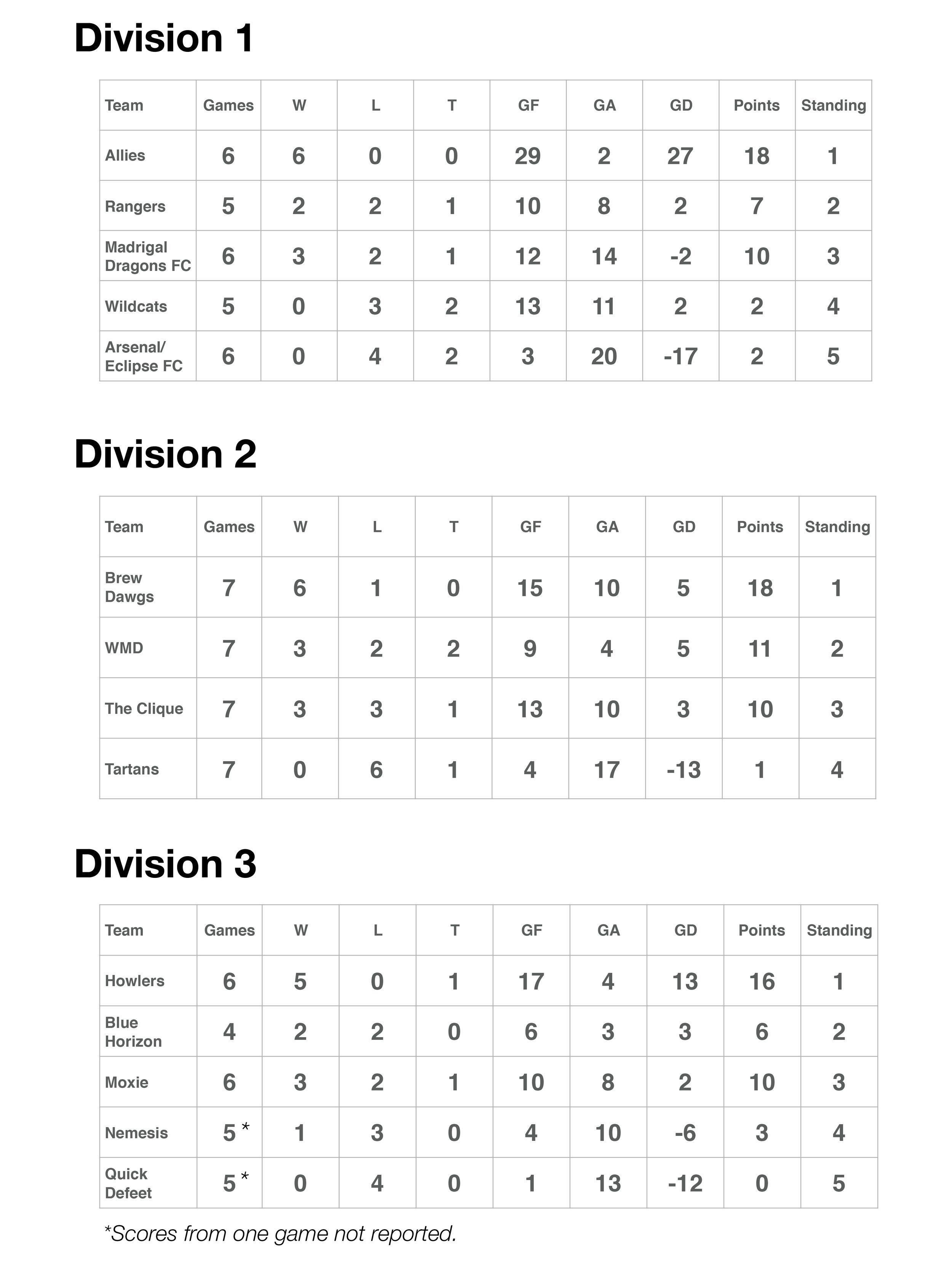 Fall2018 Standings Website.jpg
