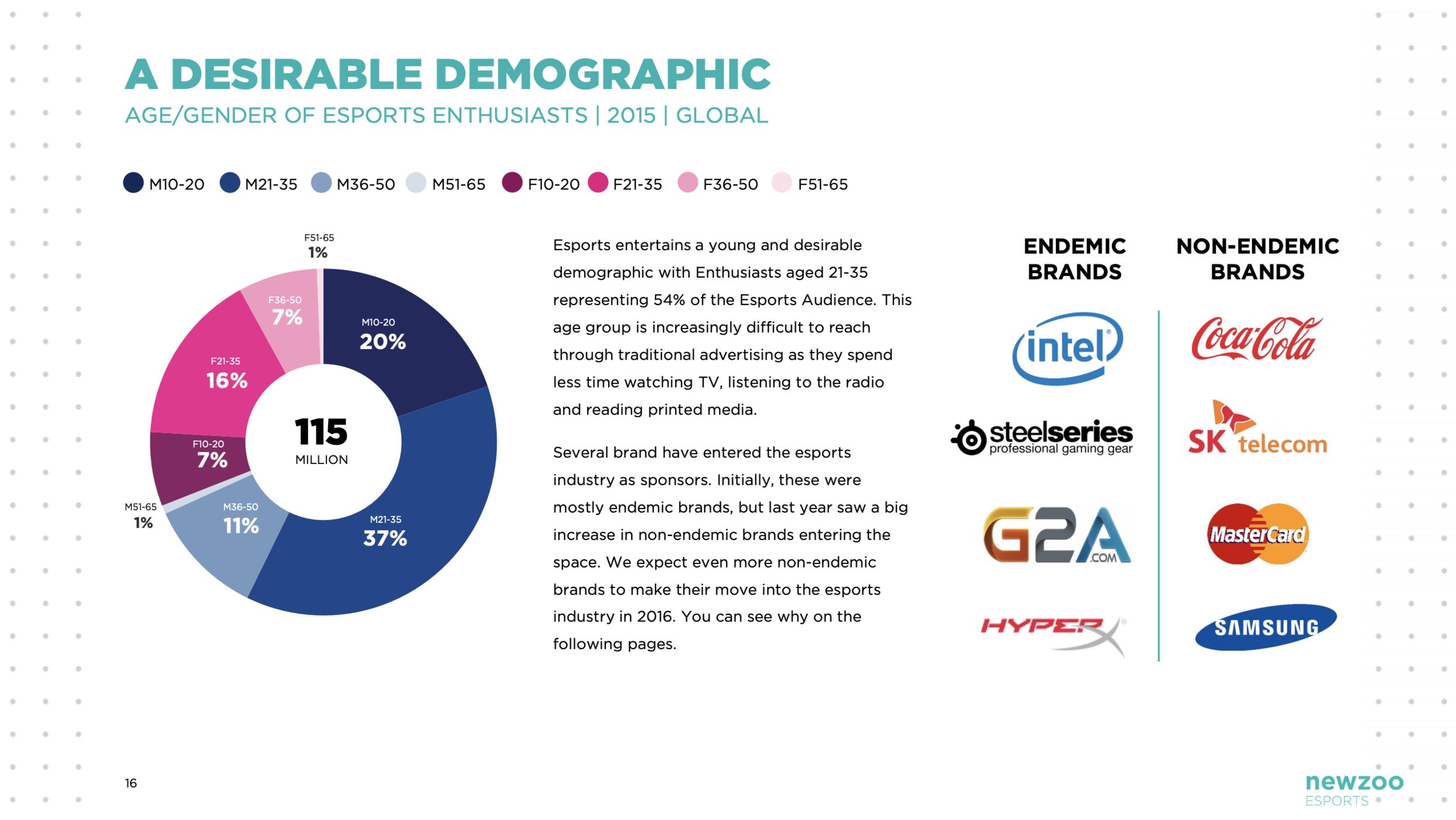 Source:  NewZoo, Global eSports Market Report 2018