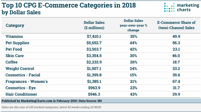 CPG categories in ecommerce