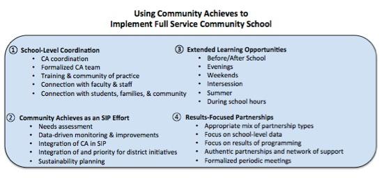 Illustration B: Principles of Community Achieves