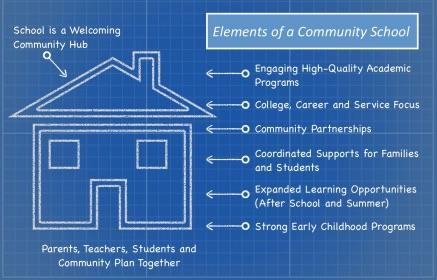 Illustration C: AVEY Blueprint of a Community School