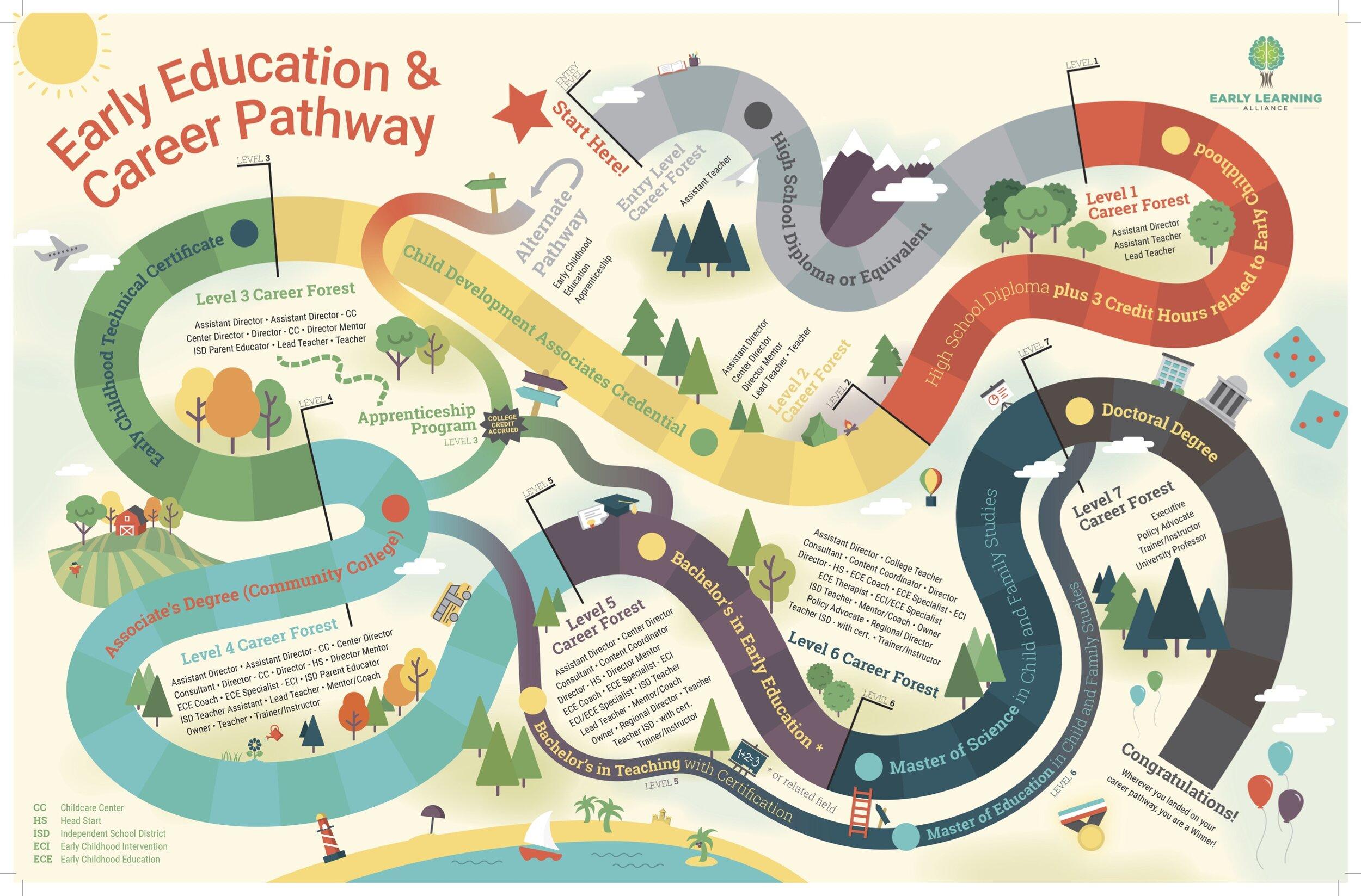 Career Pathways_p 3 copy.jpg
