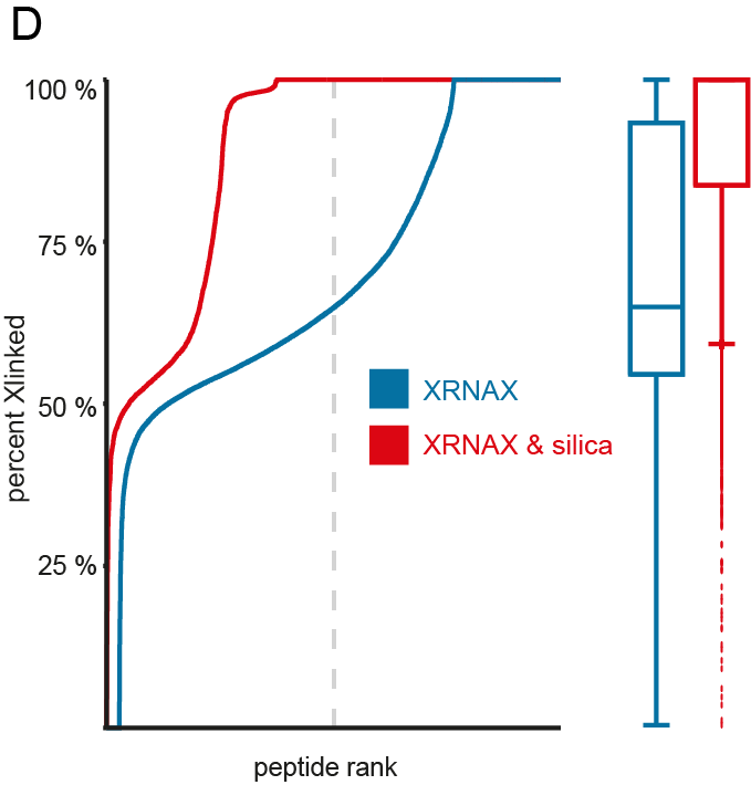 Figure S1D of the Cell manuscript. Same amounts of UV-crosslinked and non-crosslinked cells with different SILAC labels were combined and subjected to XRNAX or XRNAX and silica enrichment. How much of a peptide comes from the UV-crosslinked channel is calculated with the formula Xlinked = (Xlink/control) / (Xlink/control +1).