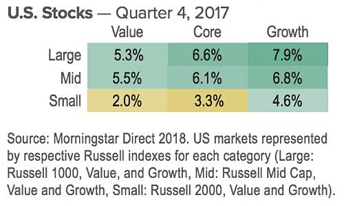 US stocks Q4 2017.png