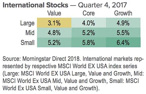 interntional stocks Q4 2017.png