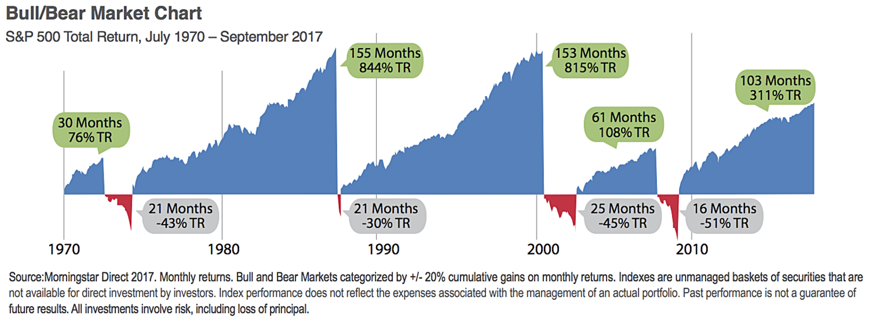 bull bear market chart.png
