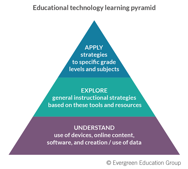 FOBLTWT_EdTechLearningPyramid.png