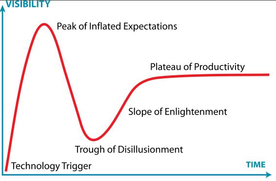 Gartner's hype curve    Photo courtesy of Ged Carroll