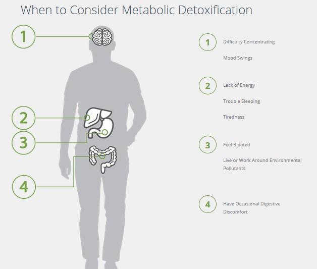 Detox - when to consider.jpg