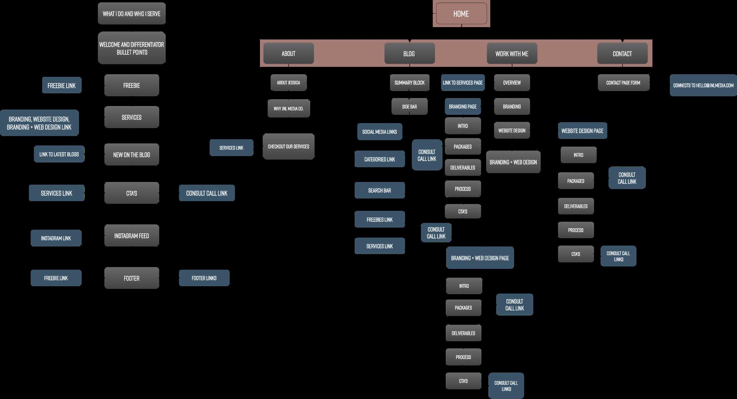 JNL Media Co. Sitemap