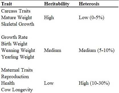 Table 1: Relationship between Heritability and Heterosis