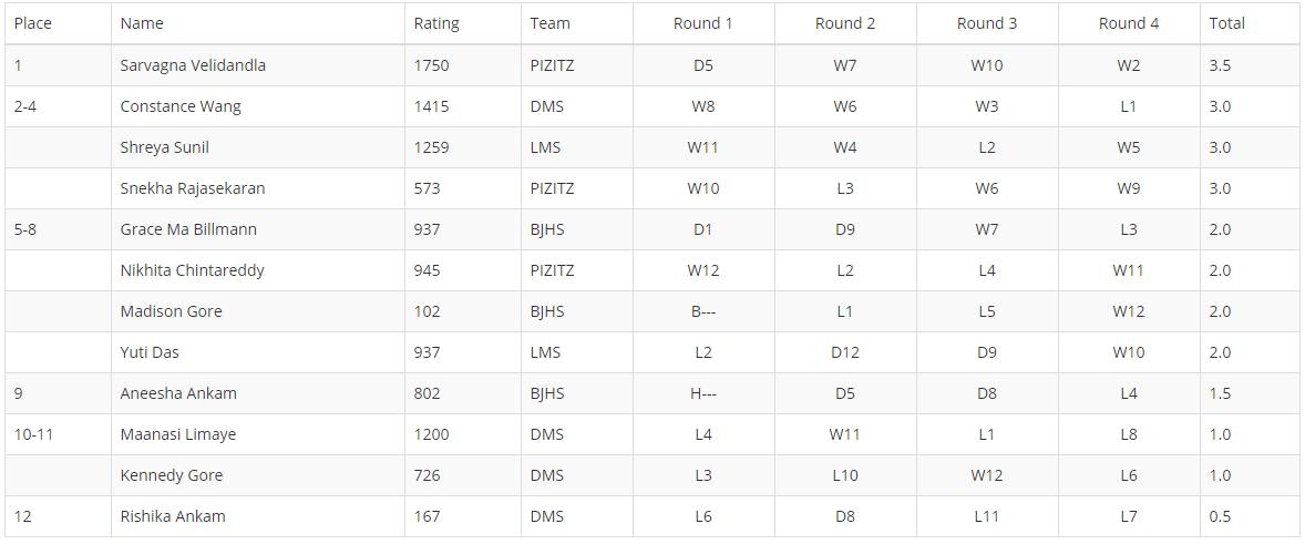 K-12 Standings.PNG