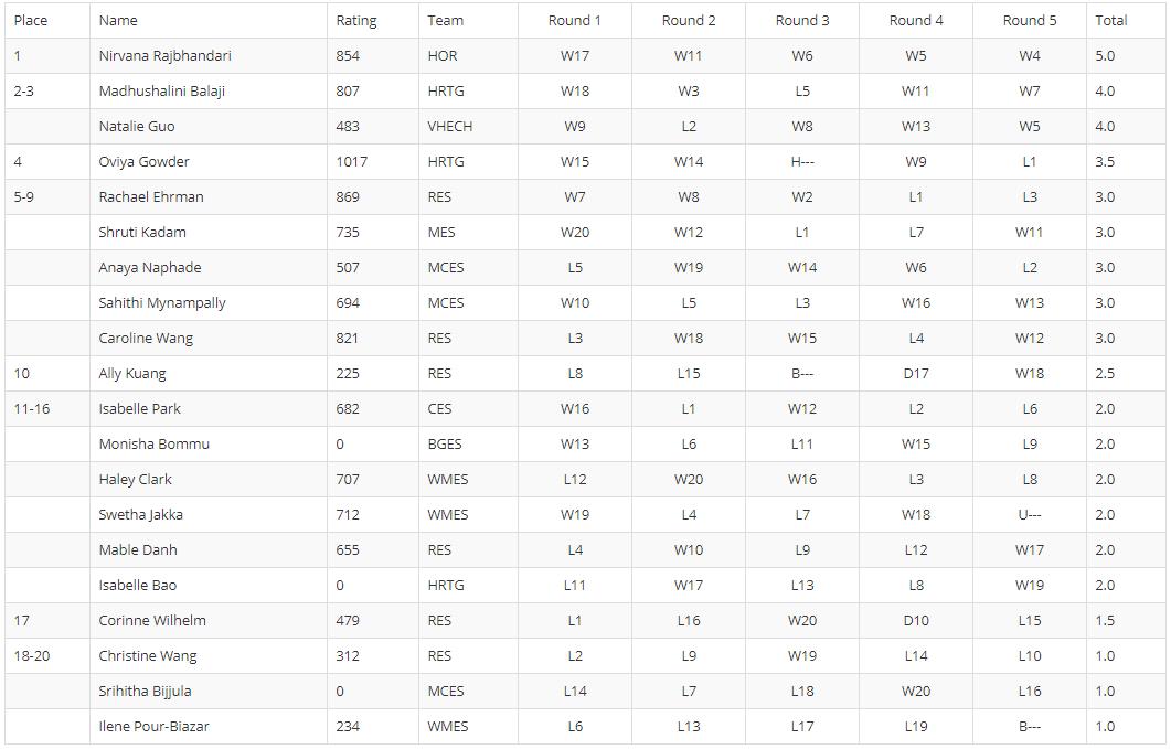 K-6 Standings.PNG