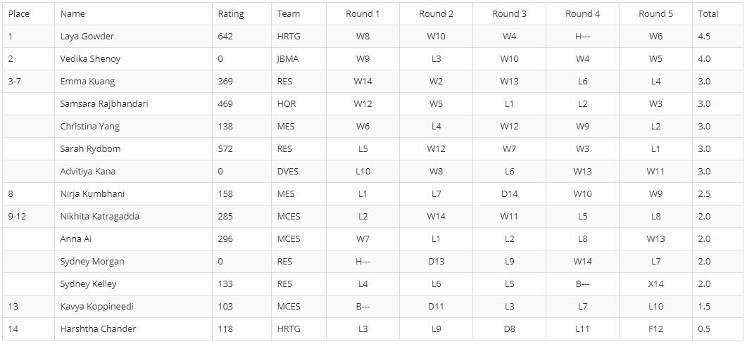 K-3 Standings.PNG