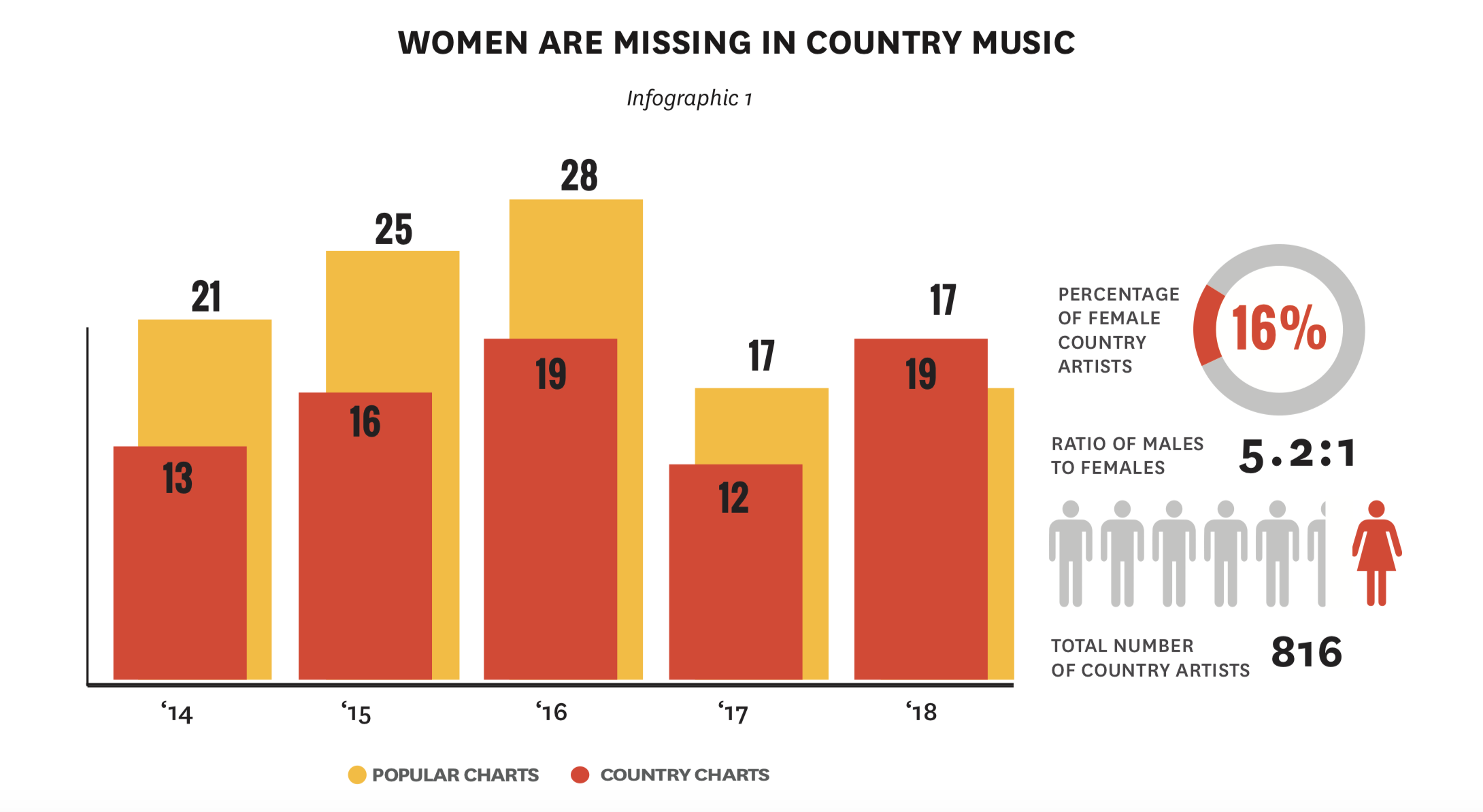 USC Annenberg 2019 Study: No Country for Female Artists -