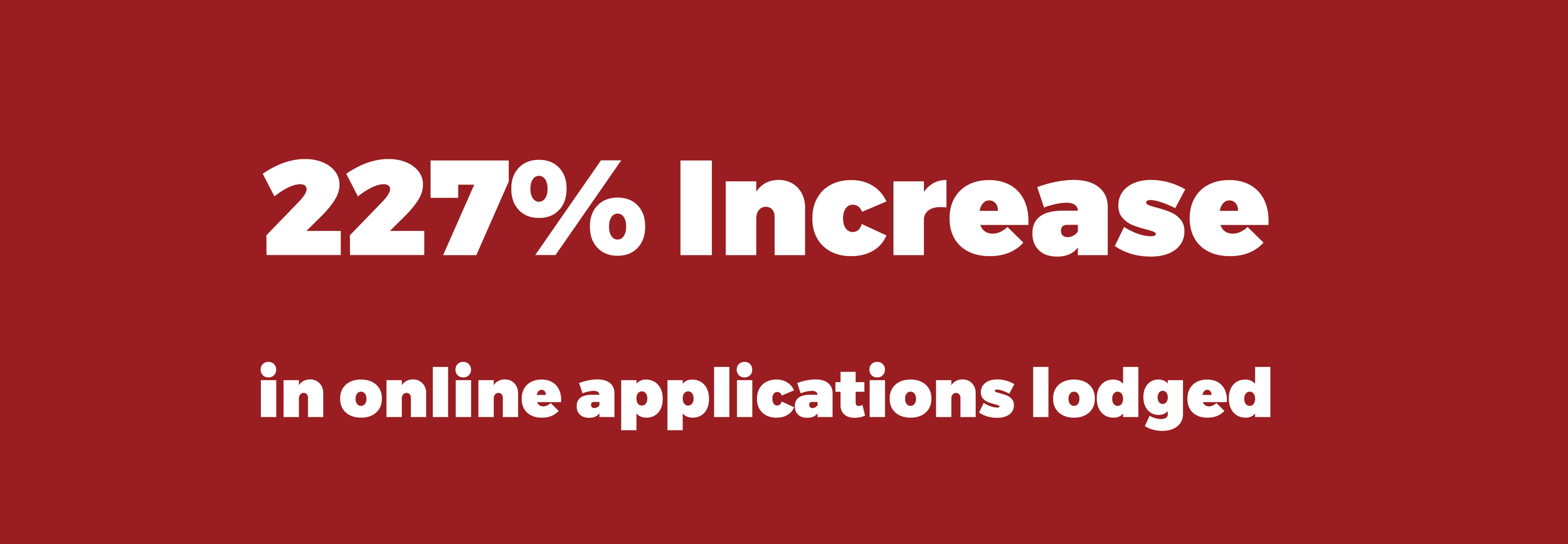 The number of land use applications lodged online increased by 227% during the twelve months following go live in May 2017.