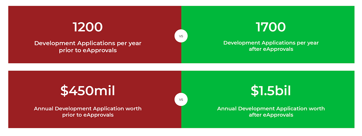 Sutherland Case Study Comparison Table - 1200 development applications prior to eApprovals. 1700 development applications after eapprovals. Annual development application worth prior to eApprovals $450Mil. Annual development application worth after eApprovals $1.5bil.
