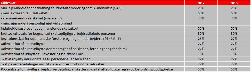 SATSER Kildeskat.png