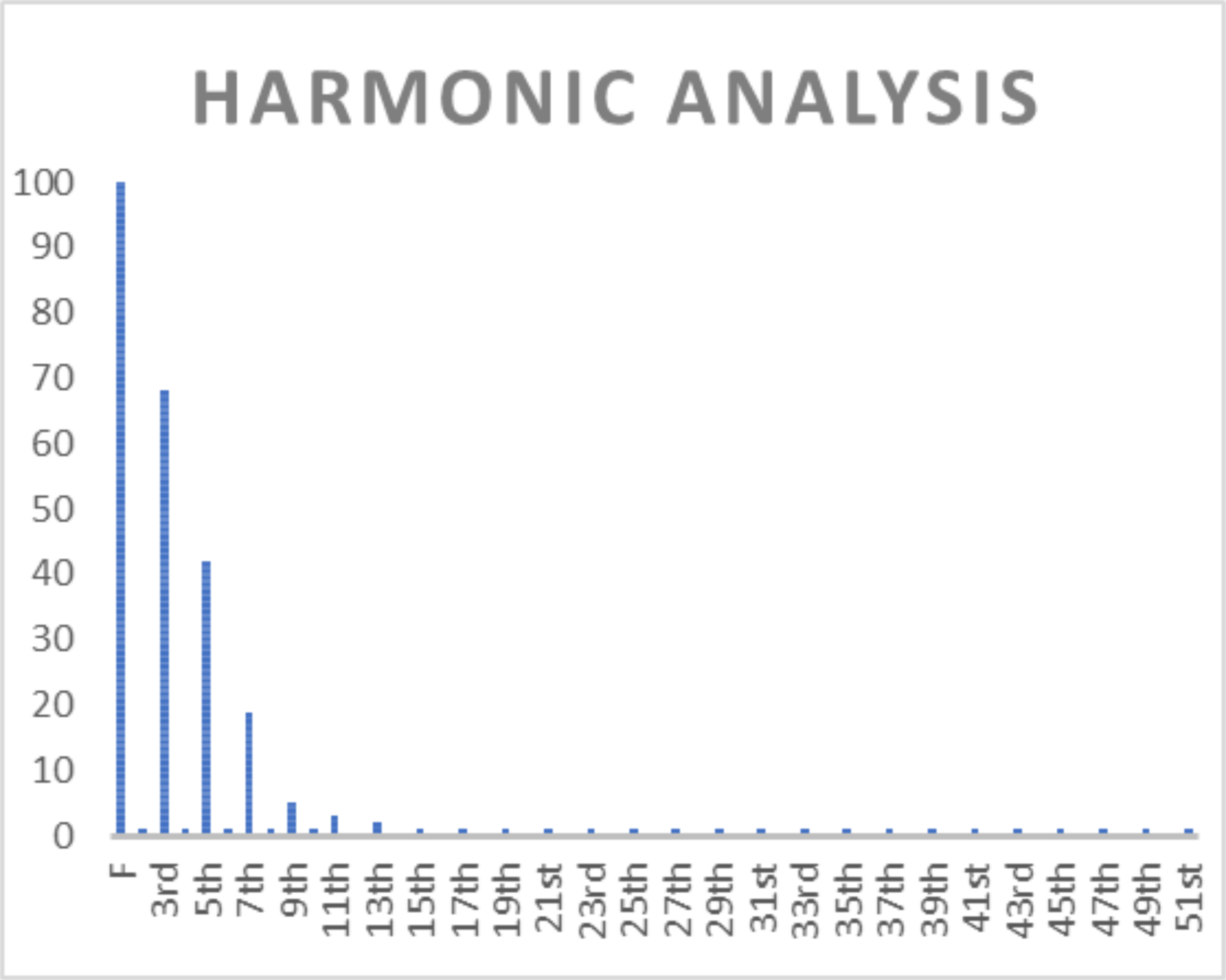harmonic analysis graph