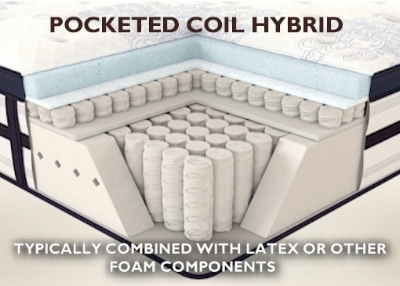 Though not always this complex, most pocketed coil hybrid beds, including those featured on our  mattress dealers  page, work best with either latex or memory foam above the pocketed coil systems. An excellent choice for fussy sleepers needing pinpoint support and cradling. The advantage of individually pocketed coils is that they respond only when pressure is applied, and respond and support your back much like the keys of a piano.