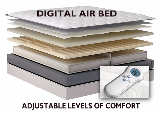 A digitally controlled air bed, which consists of two air chambers which can be adjusted from soft to firmer settings on each side, and is usually layered beneath several comfort foam layers, allows a couple with vastly different sleep surface needs to sleep together.