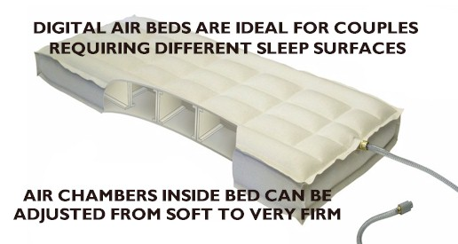 A typical air chamber used in a digital air bed system, is built with a baffle system that provides uniform support at a variety of pressure settings.