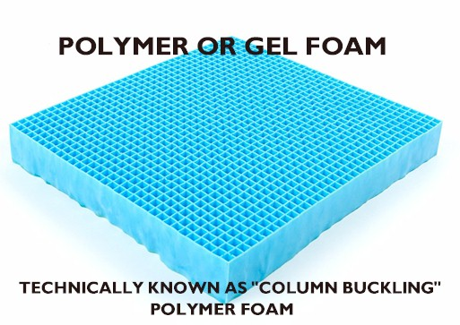 "Polymer gel foam, technically called ""column buckling foam"" is a unique material that offers pinpoint pressure relief. Purple Mattress is a company that incorporates this kind of technology into their design."