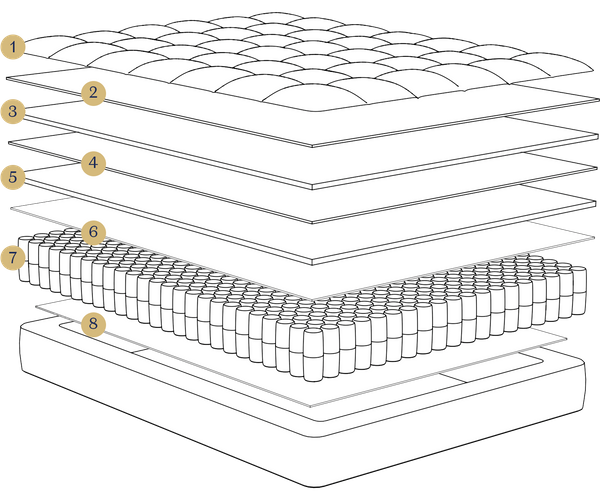 Anatomy of the extraordinary design of the DreamCloud Mattress.
