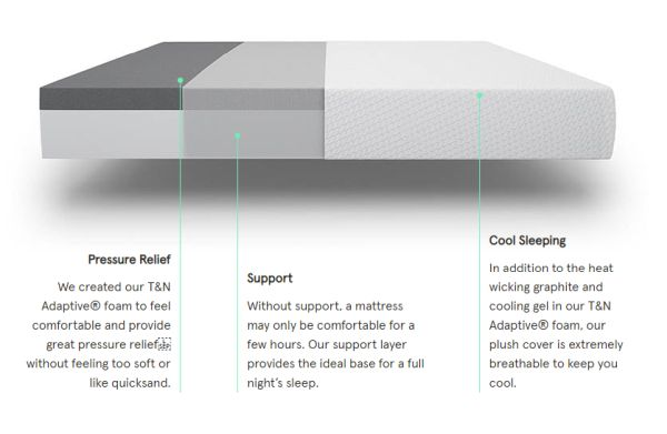Tuft& Needle mattress, showing cutaway and the dense support layer at the bottom of the mattress, which distributes weight and helps to prevent pinpoint gulleys and depressions.