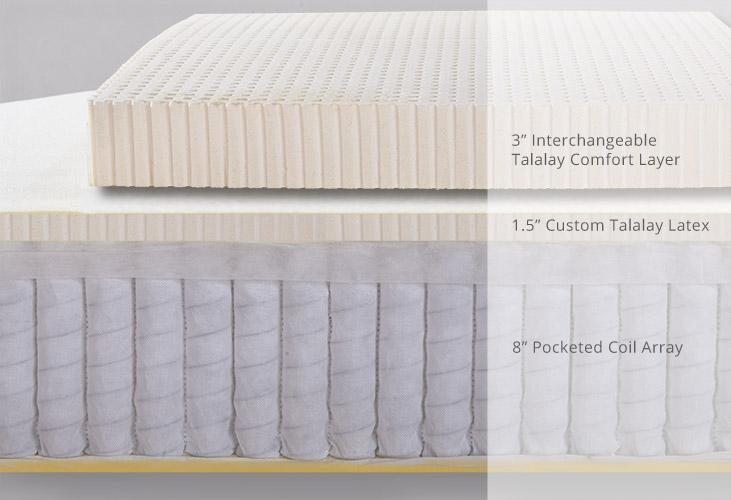 A typical cross section showing a pocketed coil layer in a bed in a box mattress. Coils are a good option if you have back problems, are curvy, have hip or shoulder pain, and offer more support and lift.
