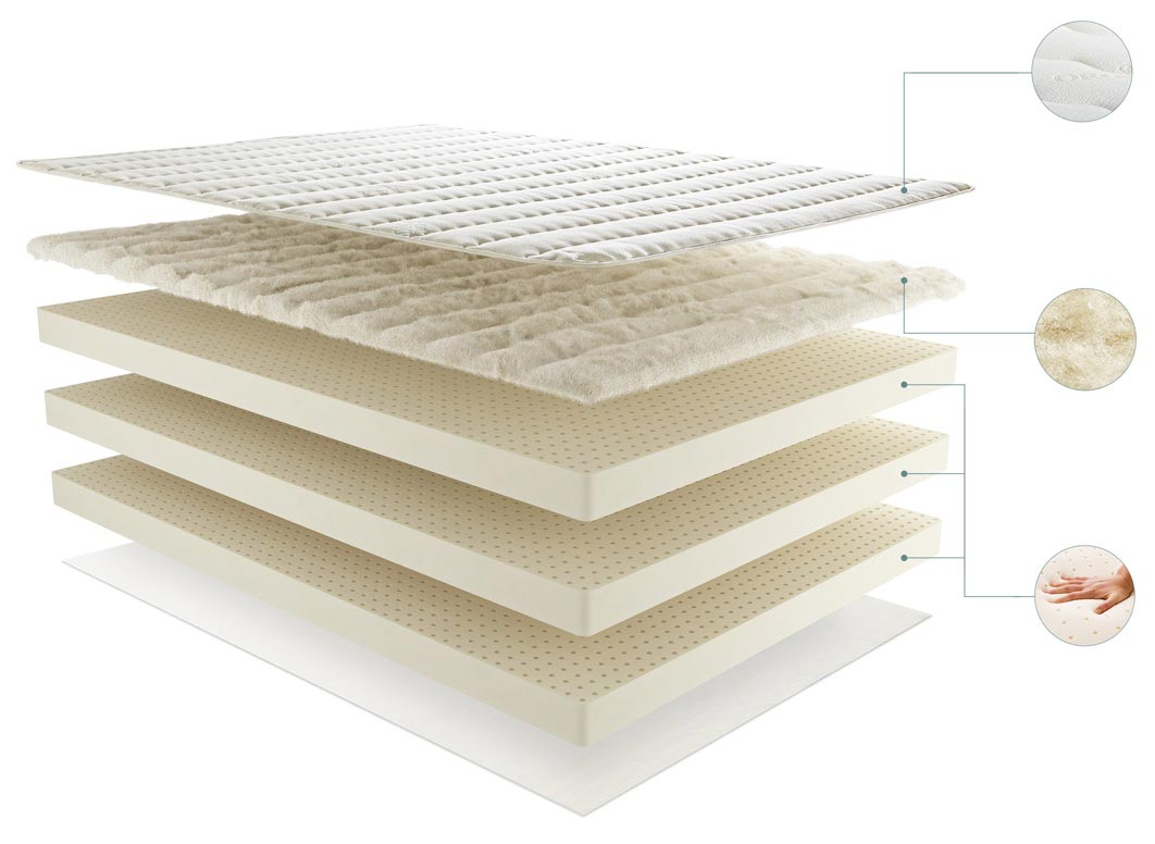 An example of an all natural latex mattress showing various layers designed to create a very specific feel. This is a Plushbeds model.