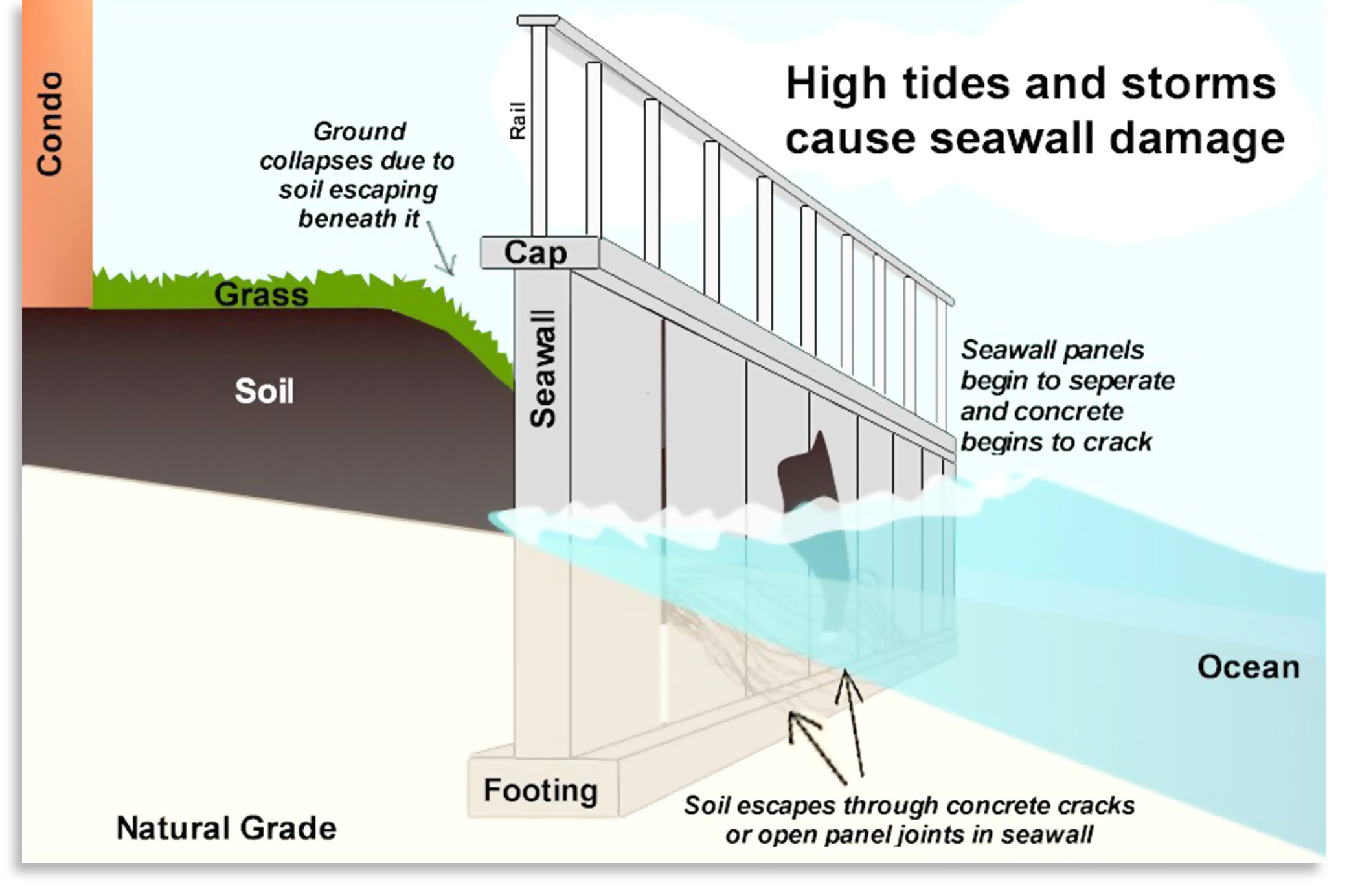 06-seawall-premier-environmental-solutions-florida-seawall-foundations.jpg