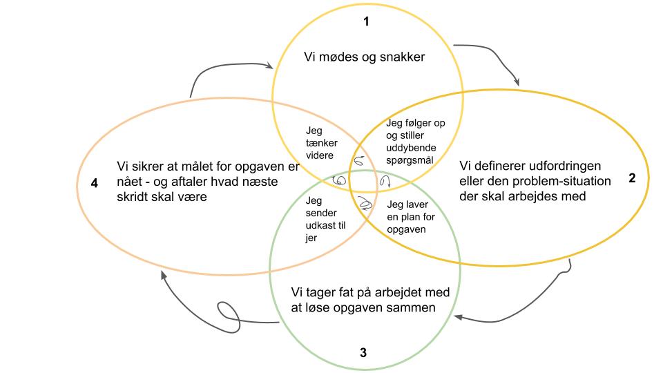 Proces diagram - klik for at se i stort format