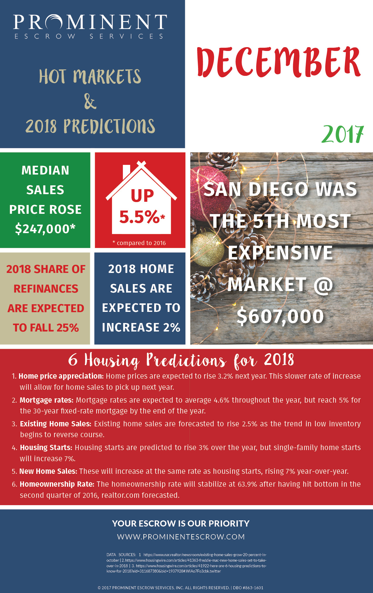 12-1-17 Hot-Markets2018Predictions-Dec-SD.jpg