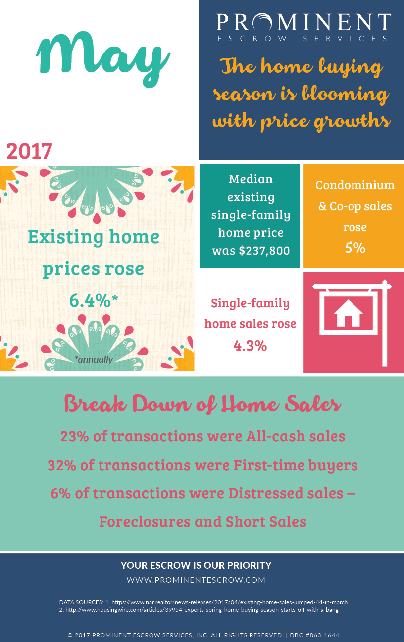 5-1-17 The-home-buying-season-is-blooming-with-growth-2017.png